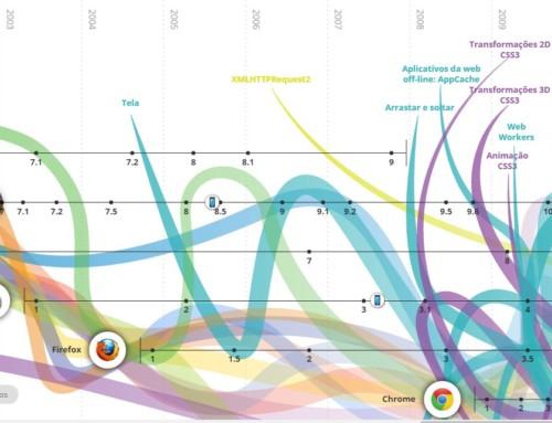 Veja a evolução da Web de 1980 até hoje